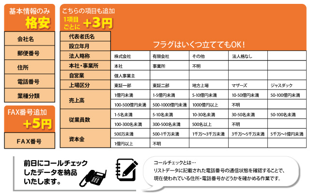 納品データにかかる料金と表示項目