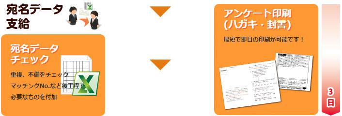 アンケート発送、回収パックの流れ 宛名データ支給と印刷